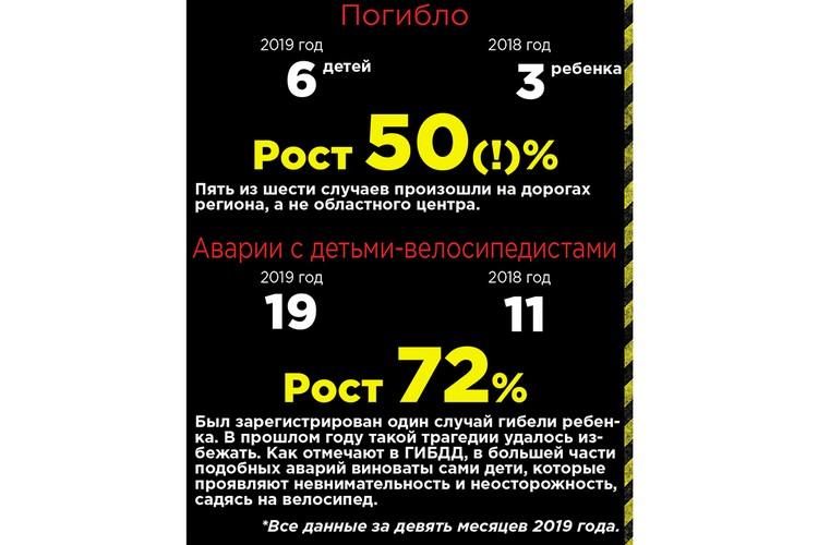 Инфографика: Алексей ГМЫЗИН