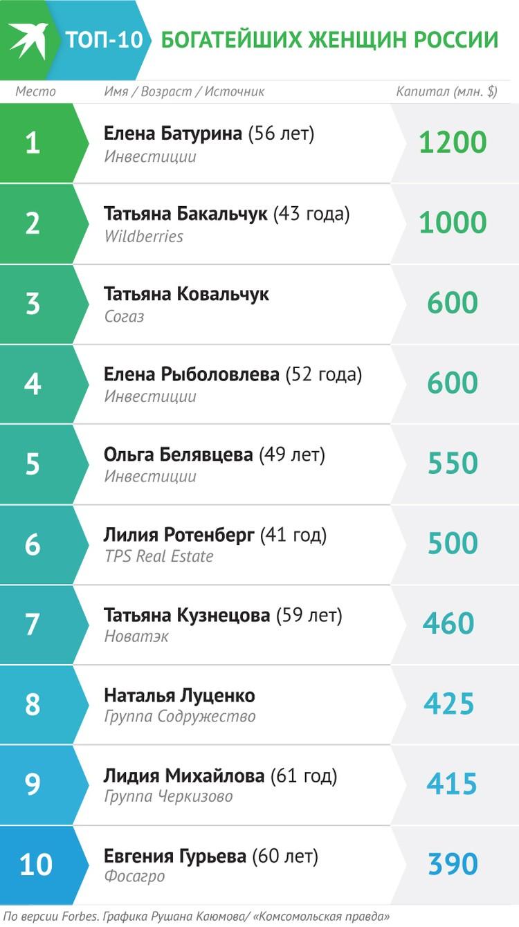 Рейтинг богатейших женщин России по версии Forbes