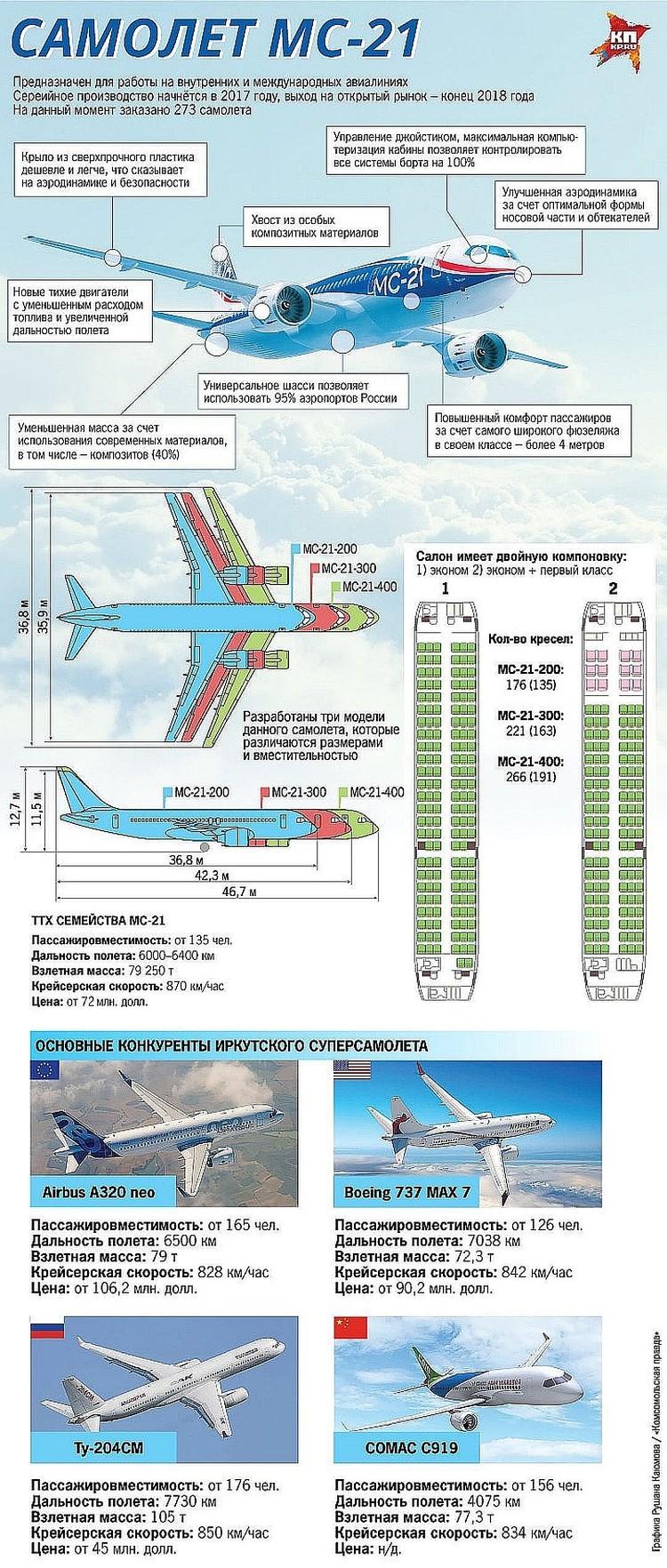 Со своим лайнером «новичком» Россия впервые замахивается на прямую конкуренцию с мировыми «монстрами» авиастроения - концернами – Airbus (Евросоюз) и Boeing (США).