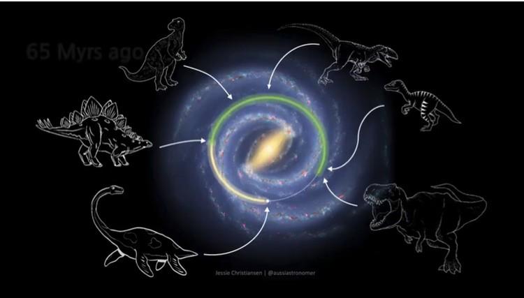 Динозавры расплодились примерно половину галактического года назад - в то время, когда Солнце находилось на прямо противоположной стороне от своего нынешнего положения