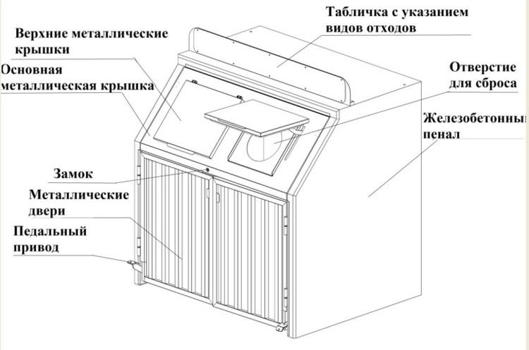 Таким будет мусорный контейнер нового типа.