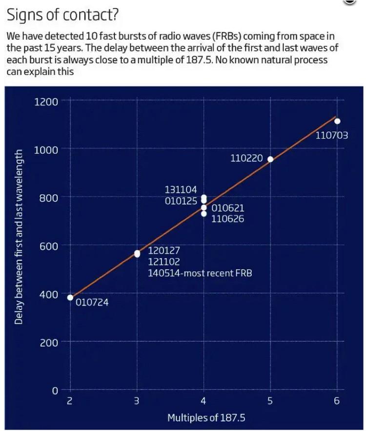 Частоты получаемых сигналов озадачили ученых.