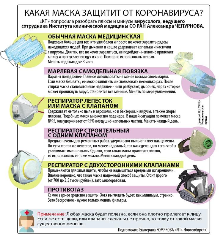 Какая маска защити от коронавируса?