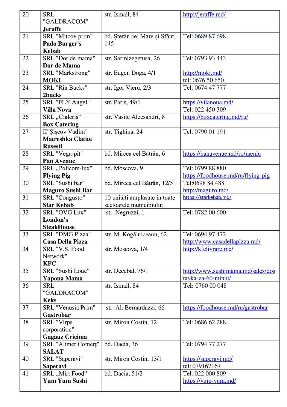 Список ресторанов Кишинева, осуществляющих доставку еды на дом