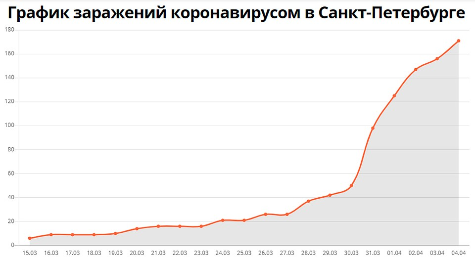 График заражений коронавирусом в Санкт-Петербурге с 15 марта 2020 года. Граик: virus-zone.ru