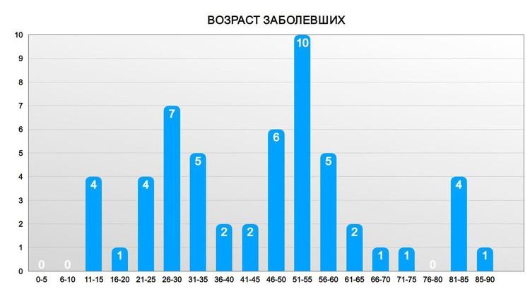 Распределение возраста заболевших с момента начала эпидемии в Липецкой области