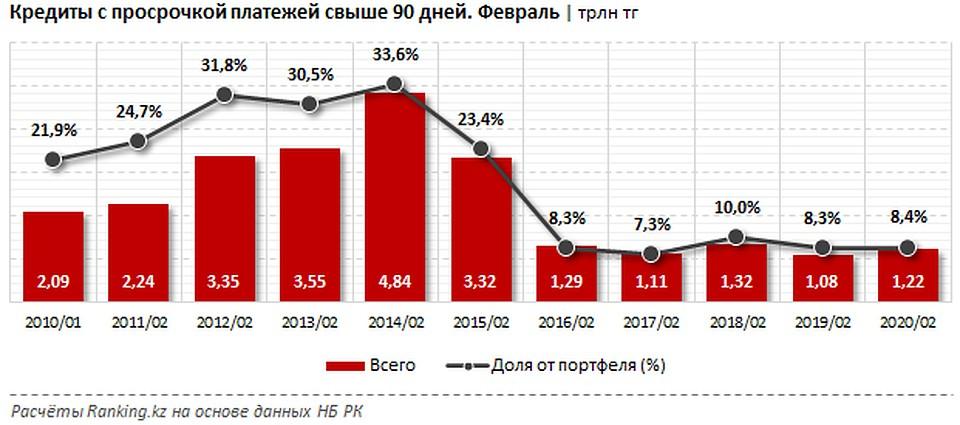 Из 13 казахстанских банков объёмы токсичных займов за год уменьшили всего 4 БВУ