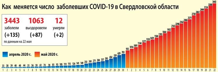 Динамика распространения коронавируса на Среднем Урале на 22 мая