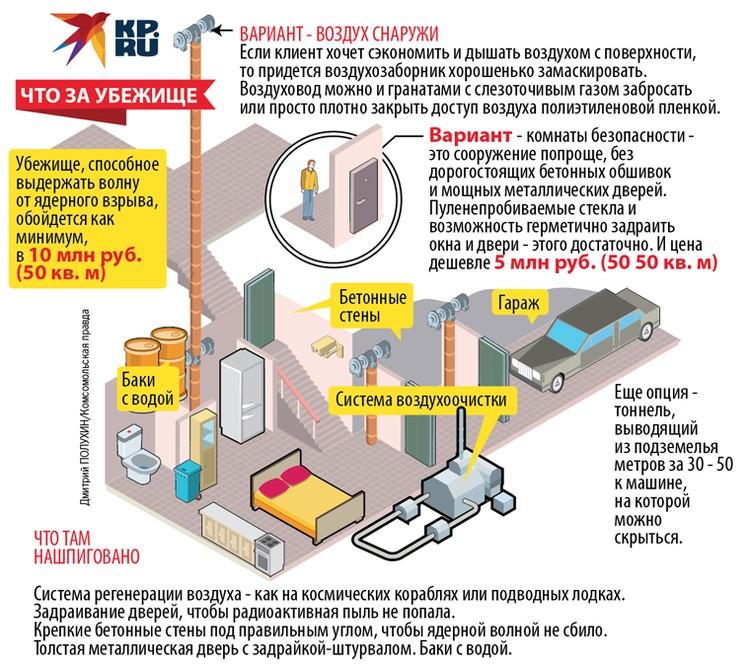 Схема подземного убежища