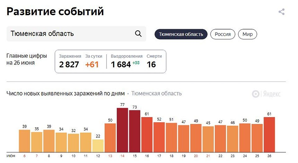 Скриншот - yandex.ru/covid19/stat.
