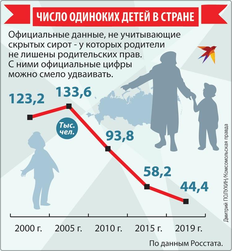 Число одиноких детей в стране.