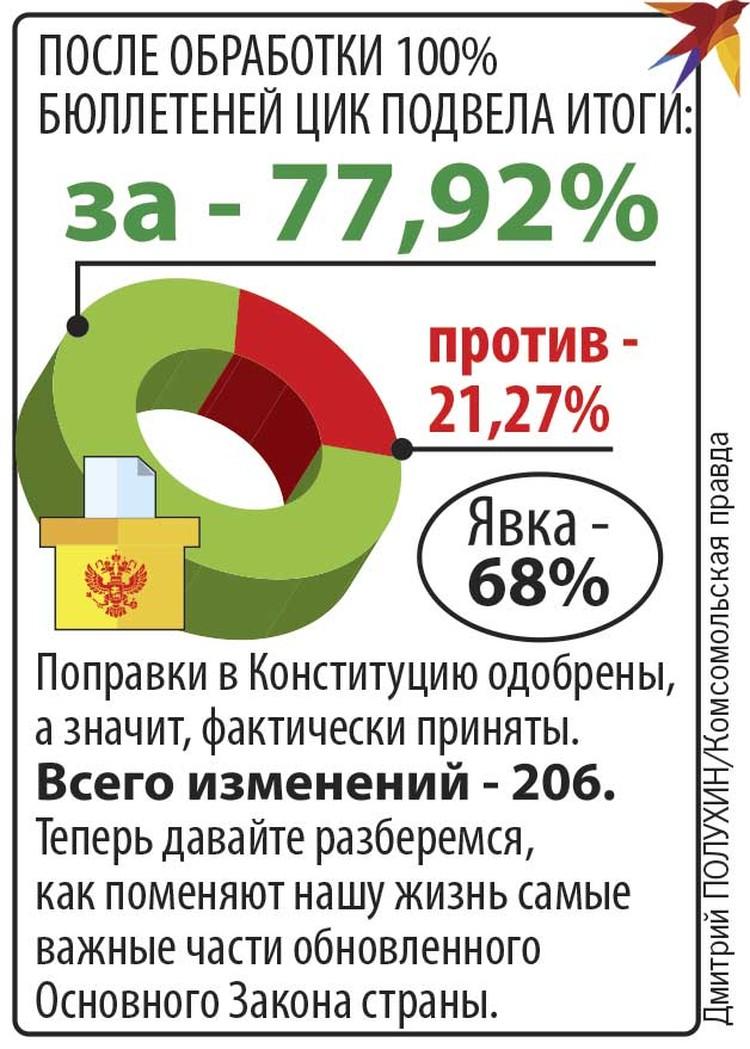 За - 77,92%.