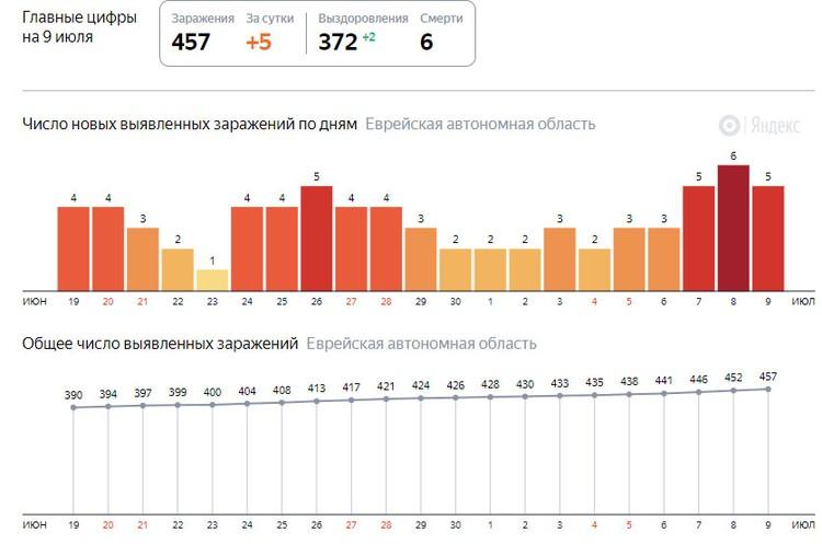 Статитстика заболеваемости коронавирусом по дням ФОТО: скриншот Яндекс.Коронавирус