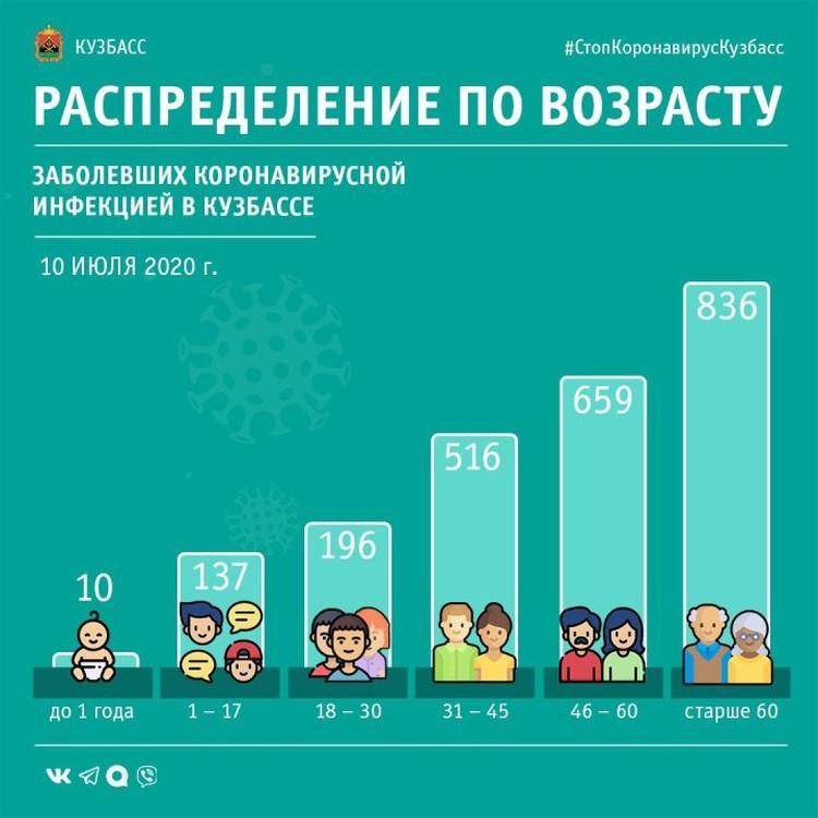Распределение заболевших по возрастам. ФОТО: оперативный штаб.