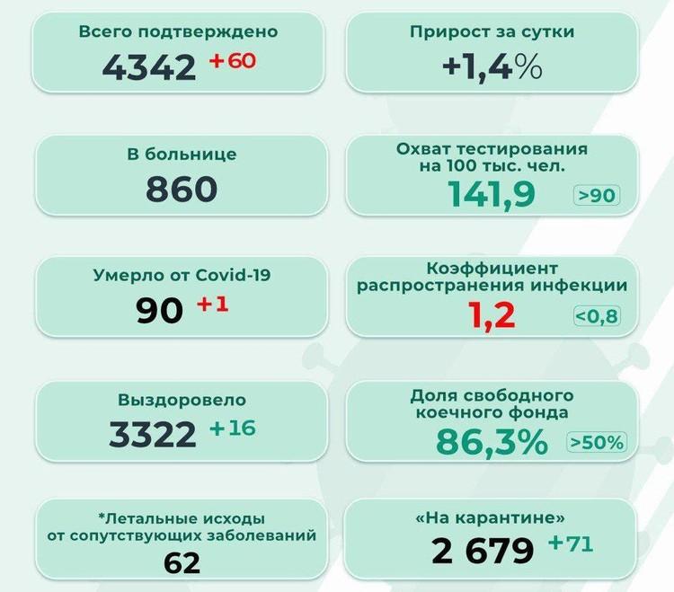 Схема: оперштаб Пермского края