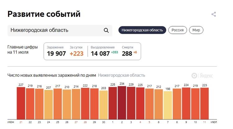 Мы собрали для вас последние новости о коронавирусе в Нижнем Новгороде на 12 июля 2020 года