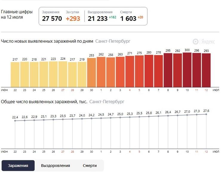 Последние данные по коронавирусу. Фото: Яндекс.