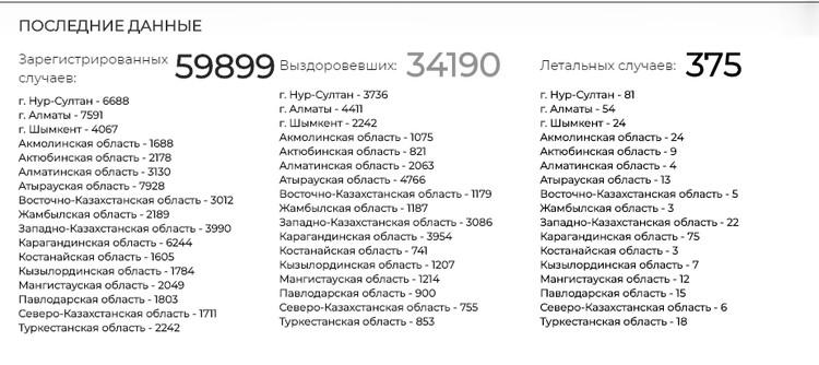 Статистика по коронавирусу в Республике Казахстан за 13.07.2020. Скриншот с сайта www.coronavirus2020.kz