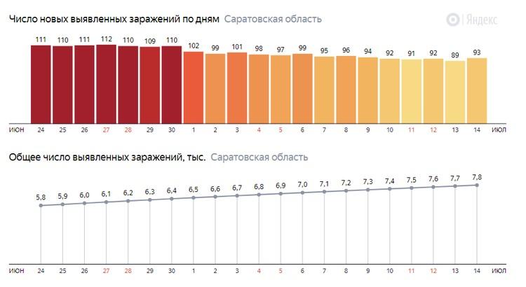 Число выявленных заражений в Саратовской области