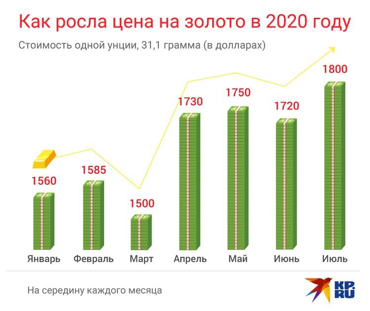 Как росла цена на золото в 2020 году