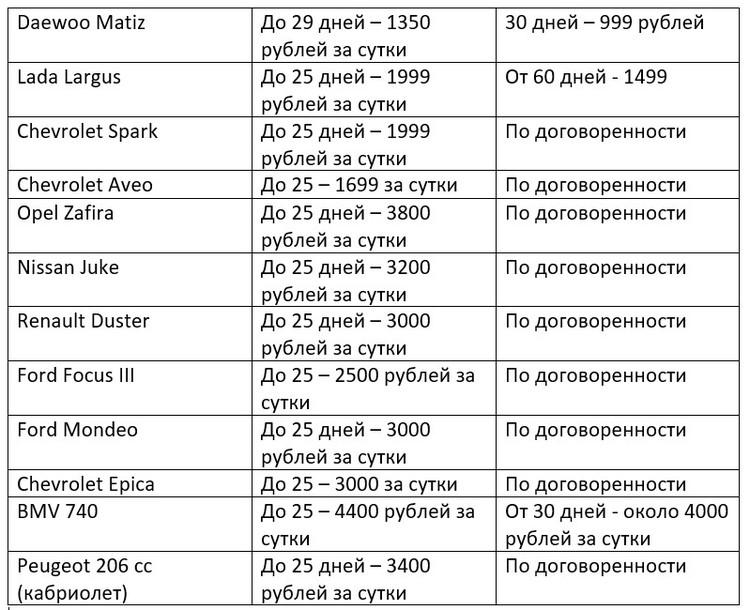 В среднем цены на аренду автомобиля в Крыму не превышают порог 5 тысяч рублей