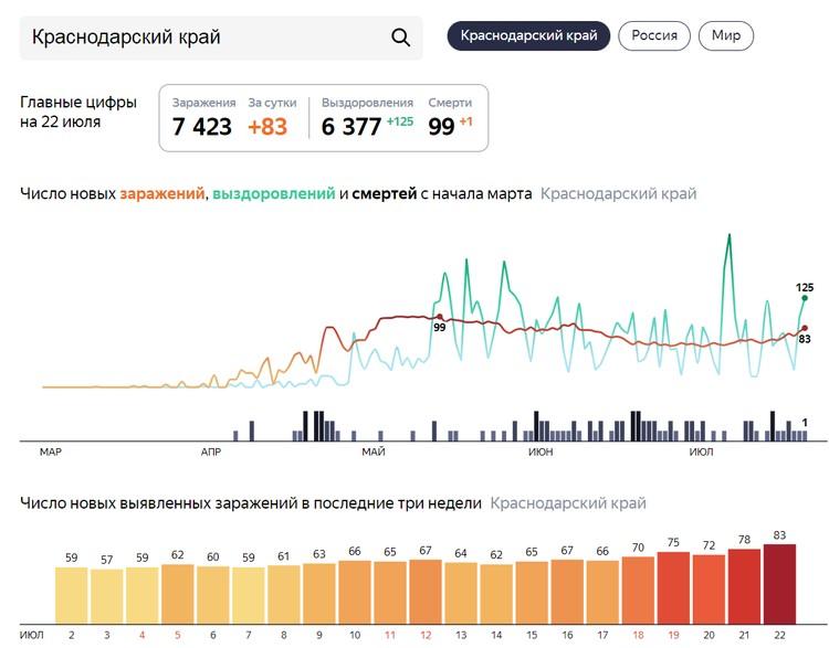 Последние данные о заболевших коронавирусом в Краснодарском крае Фото: Яндекс.