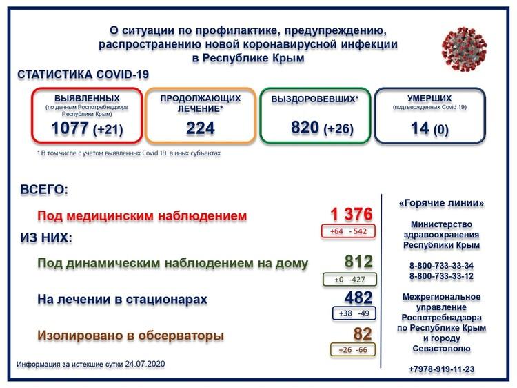 Фото: пресс-служба Министерства здравоохранения Крыма