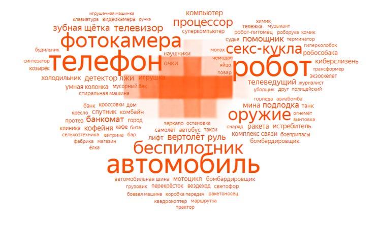 Заголовок каждой двадцатой новости об искусственном интеллекте сообщает о каком-нибудь устройстве с ИИ. Фото: инфографика из исследования Яндекса