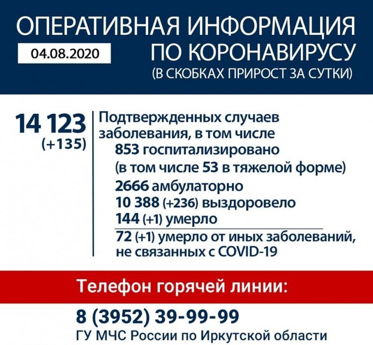 Коронавирус в Иркутске, последние новости на 4 августа. Фото: Оперативный штаб по коронавирусу в Иркутской области