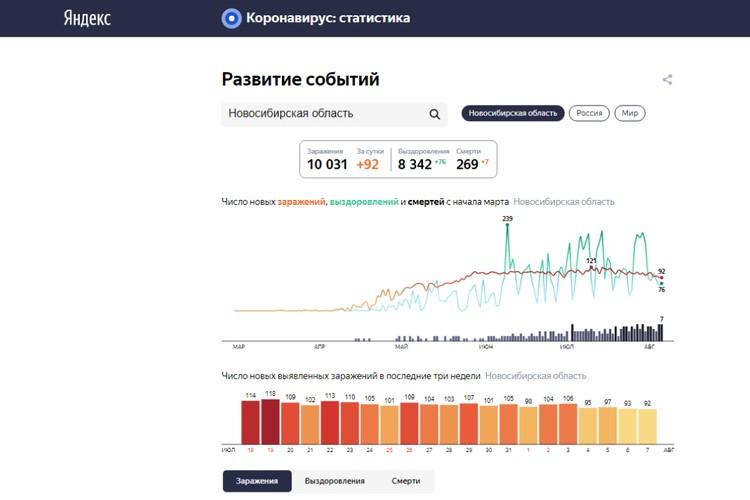 Статистика заболеваемости коронавирусом в Новосибирске на 7 августа 2020 года. ФОТО: сервис «Яндекс»