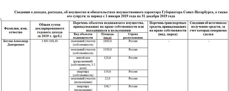 Доходы Александра Беглова за 2019 год. Фото: Смольный