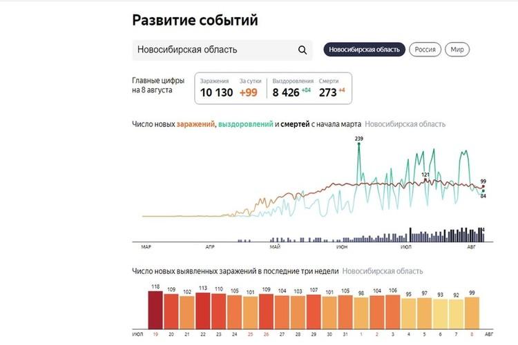 "Рассказываем последние новости о ситуации с коронавирусом в Новосибирске на 9 августа 2020 года.Фото: Сервис ""Яндекс""\https://yandex.ru/covid19/stat"