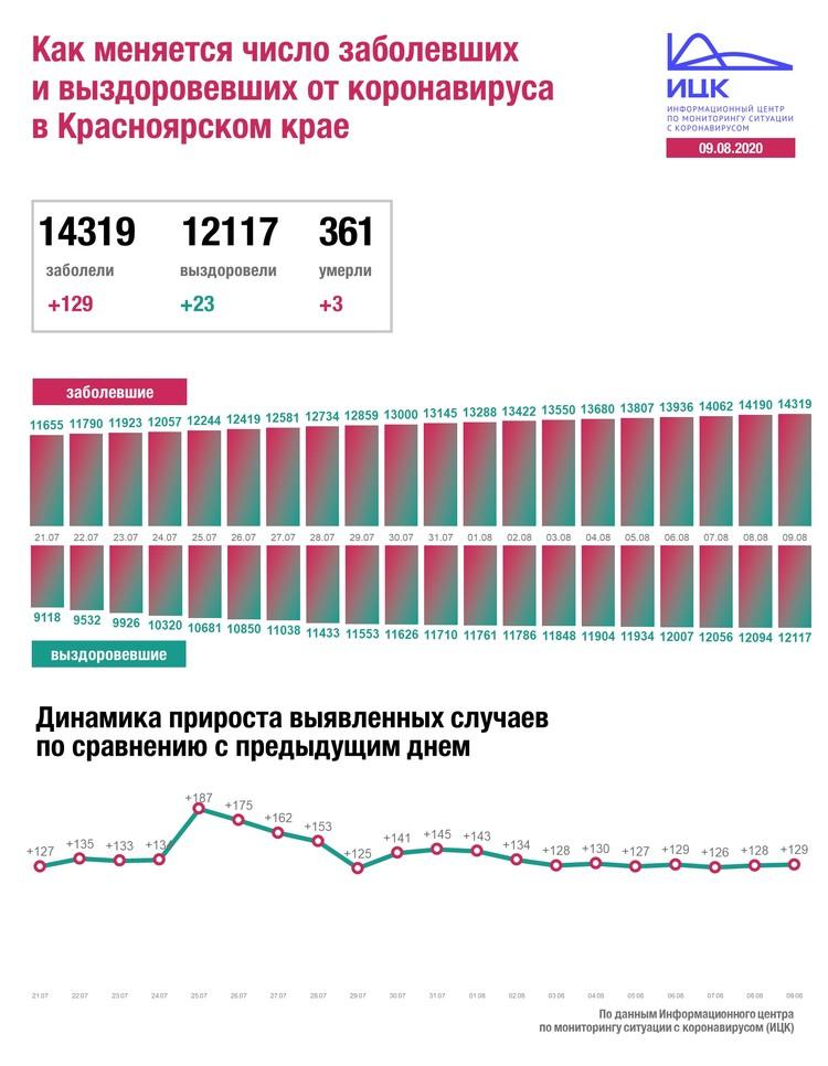 Динамика по Красноярскому краю