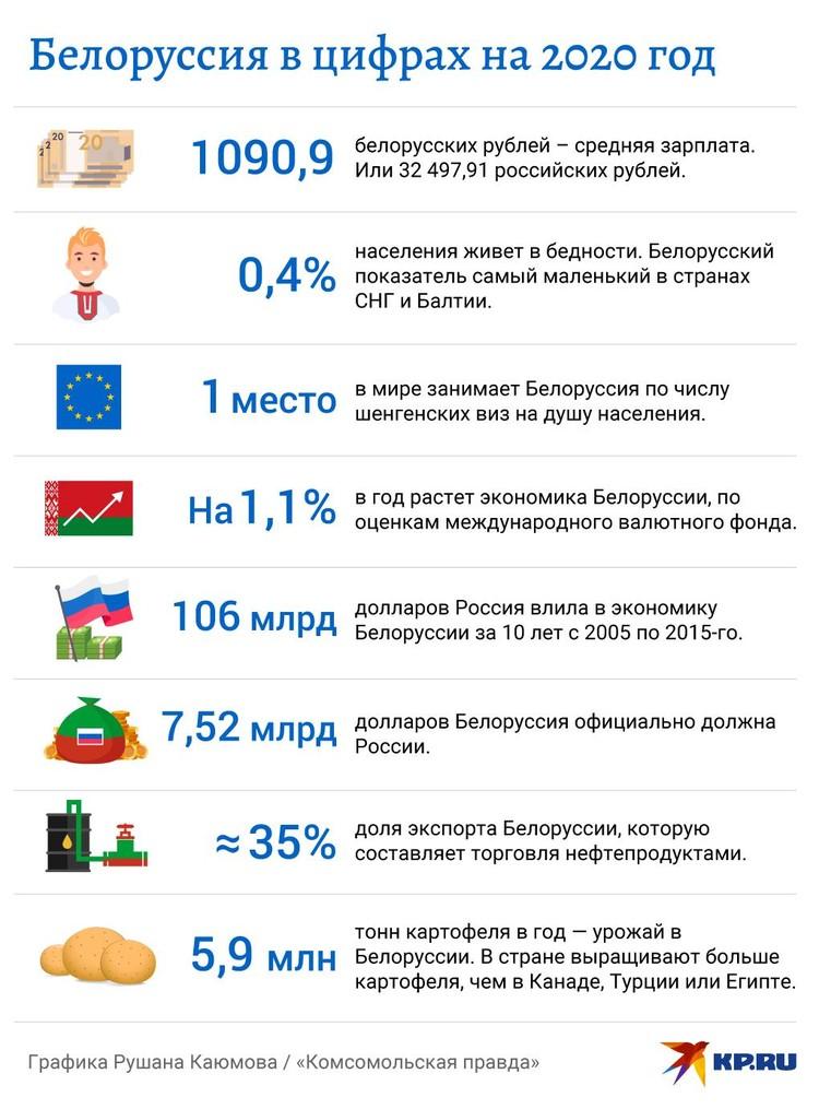 Белоруссия в цифрах