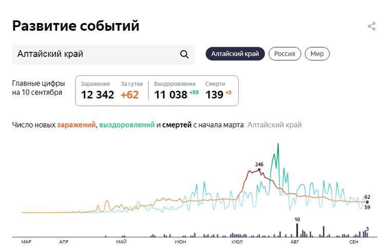 Данные на 10 августа. Скриншот сайта Яндекс. Коронавирус