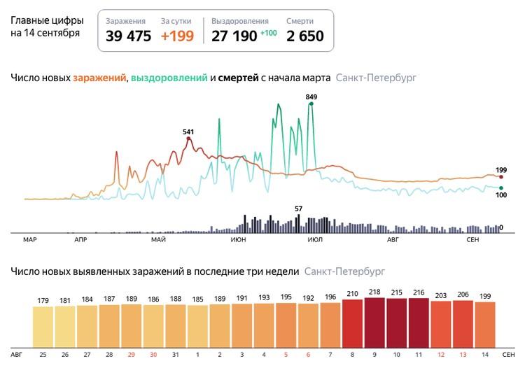Данные о коронавирусе в Петербурге / Фото: Яндекс