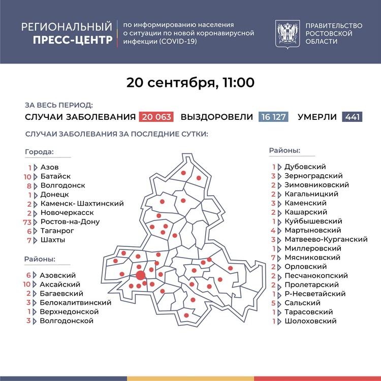 Больше всего заболевших в Ростове-на-Дону, в Аксае и в Батайске. Региональный прессс-центр по информированию населения о новой коронавирусной инфекции