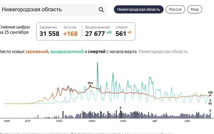 Статистика по зараженным коронавирусом в Нижегородской области.