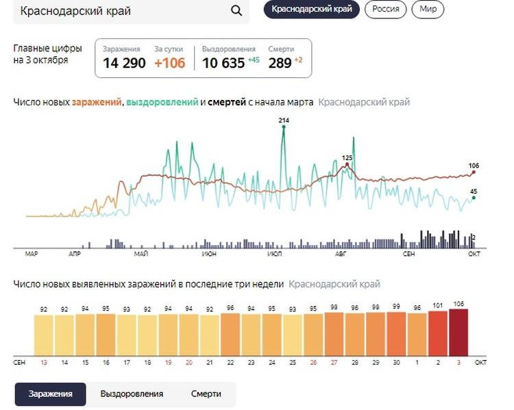 Статистика по коронавирусу в Краснодарском крае по данным на 3 октября. Фото: yandex.ru/covid19