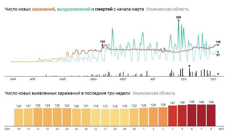 Фото: скриншот с сайта уandex.ru/covid19/stat