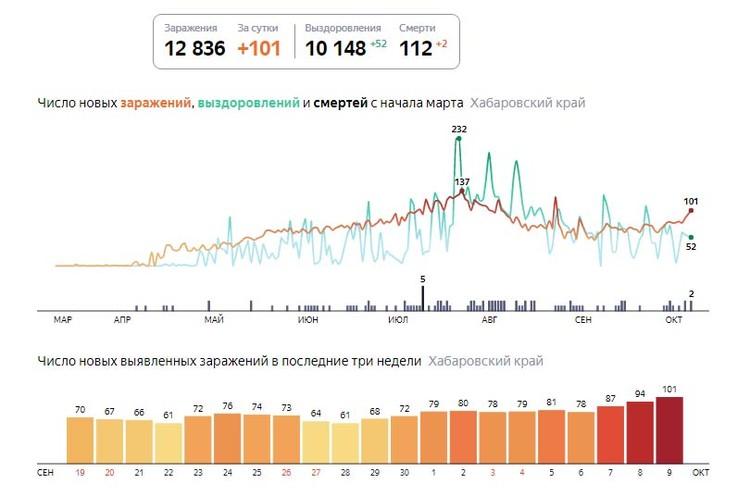 Динамика роста заболеваемости коронавирусной инфекцией по версии Яндекс-Коронавирус