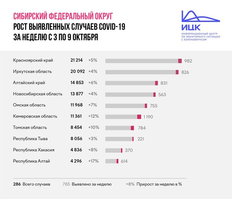 Скорость распространения коронавируса в регионах Сибири. Статистика. Данные Информационного центра по мониторингу ситуации с коронавирусом