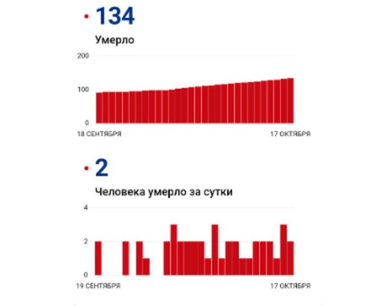 Выяснилось, что, к счастью, толькое двое жителей Саратовской области не смогли победить новую инфекцию