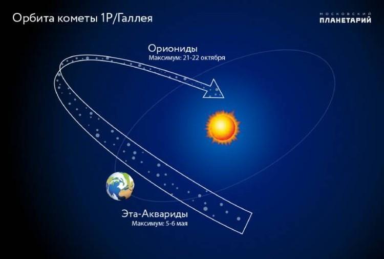 Орионидами намусорила комета Галлея, последний раз - в 1986 году.