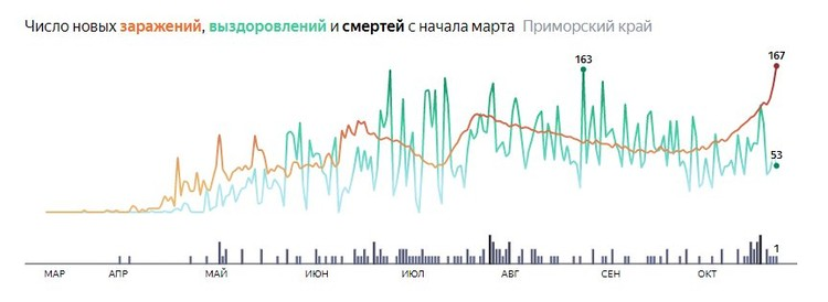 Инфографика коронавируса в Приморье. Яндекс. Коронавирус: статистика