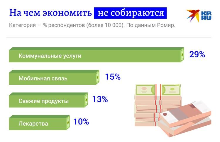 На чем россияне экономить не собираются.