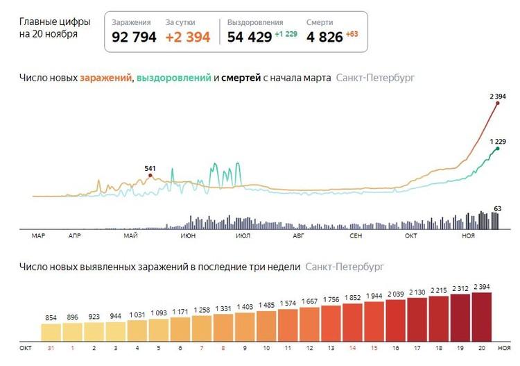 Последние данные на 20 ноября. Фото: Яндекс.Коронавирус