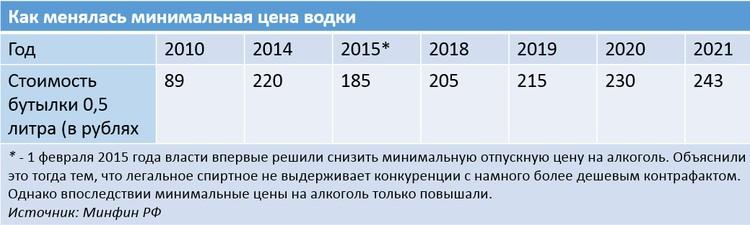 Как менялась минимальная цена водки