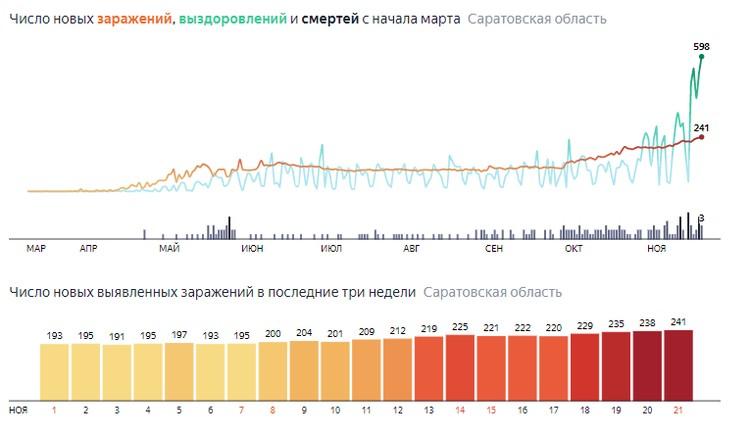 Число заражений в Саратовской области