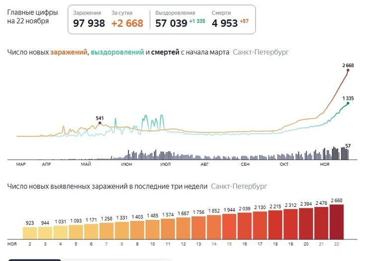 Последние данные по заболеваемости. Фото: Яндекс. Коронавирус.